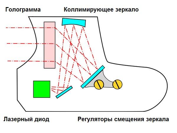 голографического прицела